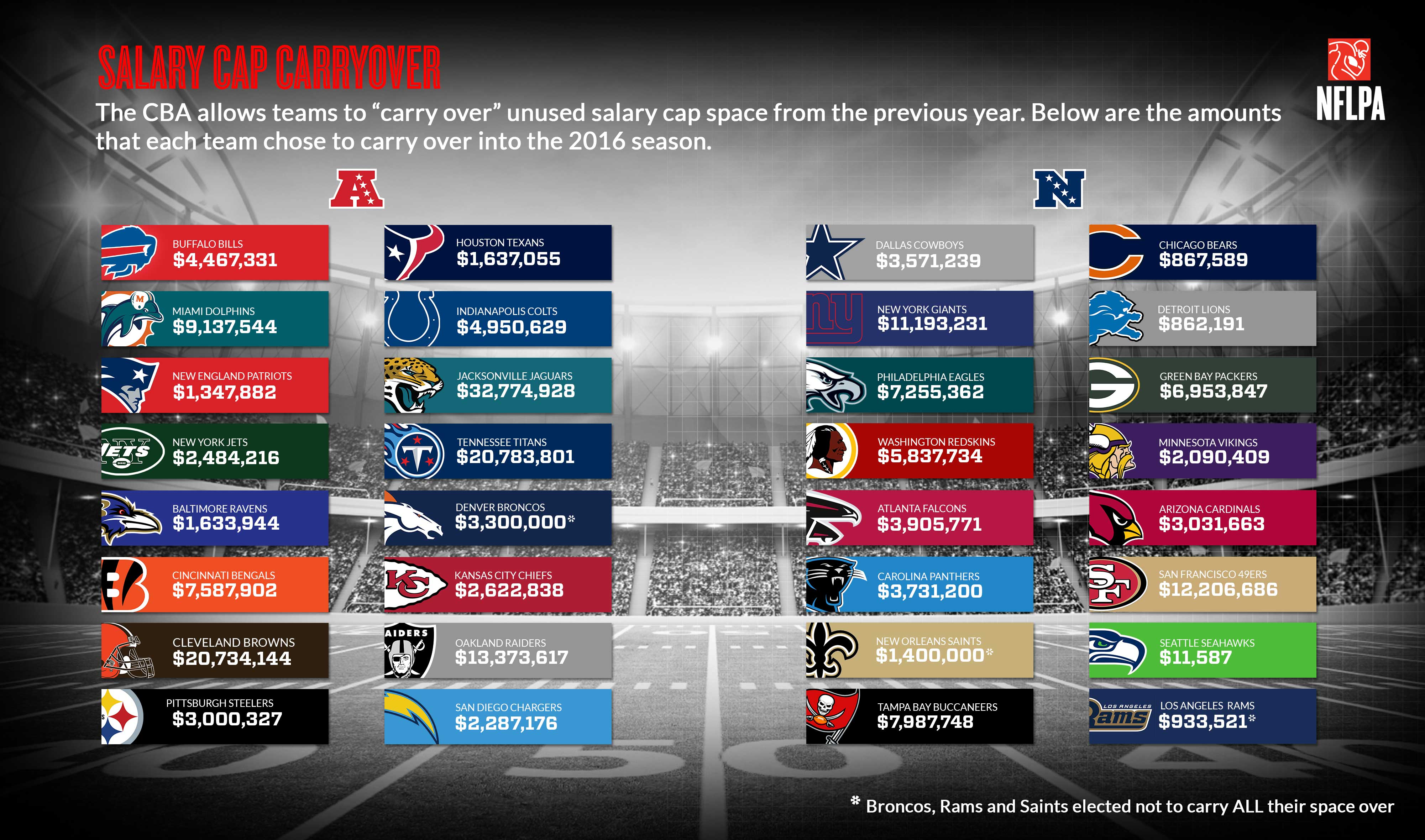 Nfl Players Association 2016 Nfl Clubs Unused Salary Cap