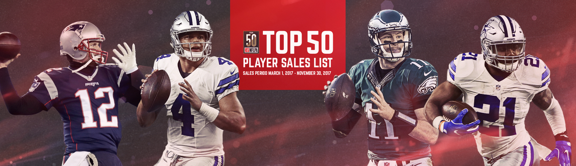 26a1812f1 NFL Players Inc. - Dak Prescott Remains No. 1 on NFLPA Top 50 Player Sales  List
